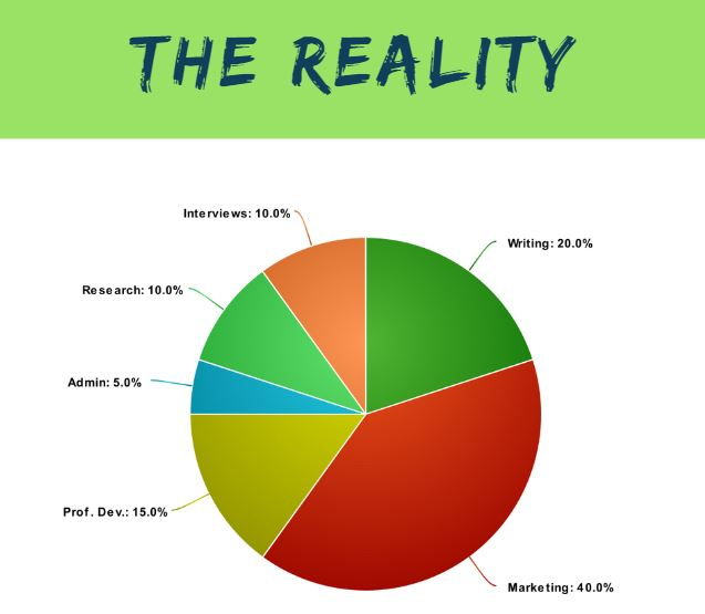 Reality - Time Management for Freelance Writers
